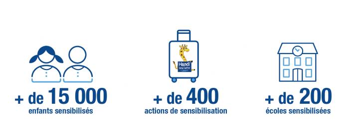 Depuis 2015, la Handi'Mallette a permis de sensibiliser plus de 15 000 enfants, avec plus de 400 actions de sensibilisation et plus de 200 écoles sensibilisés